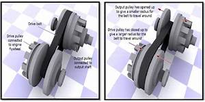 Why There Is No Clutch In Gearless Scooter