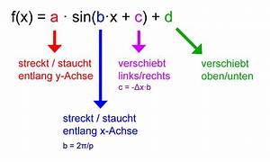 Parameter Berechnen : tri06 trigonometrische funktionen matheretter ~ Themetempest.com Abrechnung