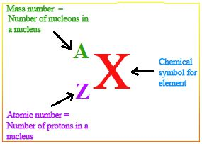 Definition For Protons by Nucleon Number Definition Exles Chemistry