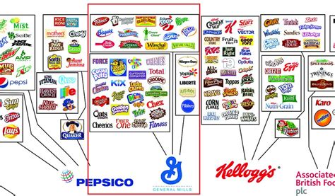 Here are all the brands in the world that could be ...