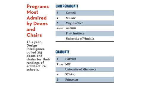 americas top architecture schools