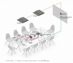 Collaborative Systems