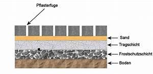 Pflasterfugenmörtel Wasserdurchlässig Test : pflasterfugenm rtel wasserdurchl ssig und wasserundurchl ssig ~ A.2002-acura-tl-radio.info Haus und Dekorationen