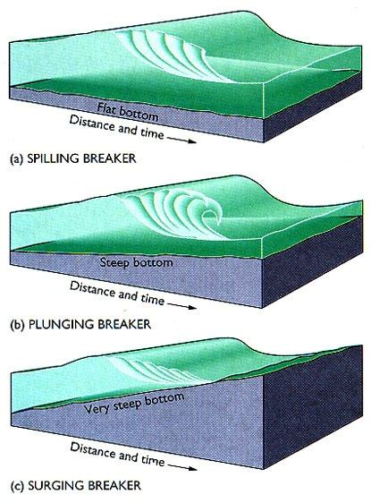 Slope Non Exles by Surging Breaker Wave