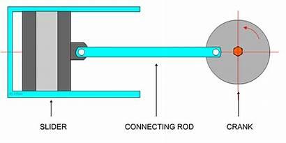 Chart Crank Mechanism Slider Technologystudent