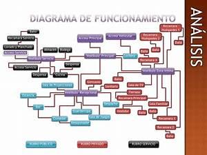 Como Hacer Un Diagrama De Funcionamiento Arquitectura