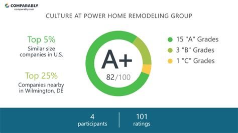 power home remodeling group employee reviews