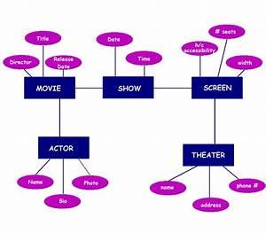 Entity Relationship Diagram Example
