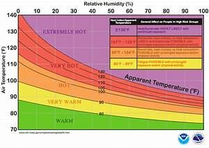 Apparent Temperature Chart Heat Index And Humidex Weather Station