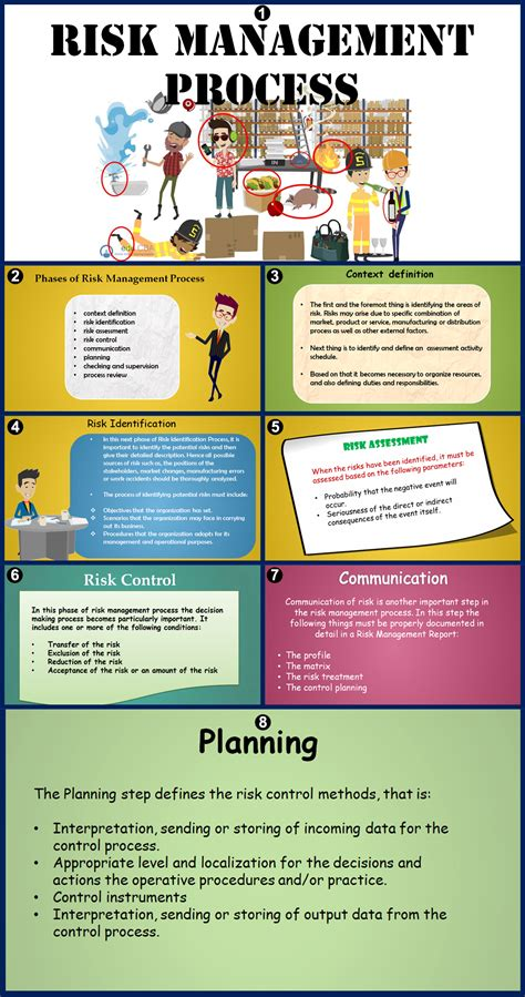 risk management process   phases trainingstrategies