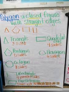 Polygon Anchor Chart 3rd Grade