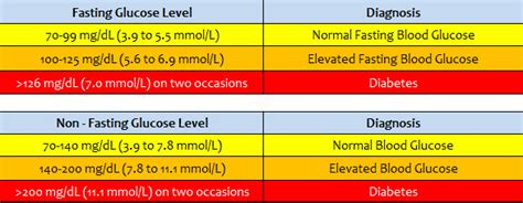 exercise  type  diabetes