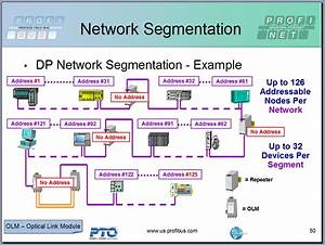 How Many Devices On A Profibus Dp Network In Grand Rapids