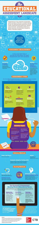 educational assessment landscape infographic