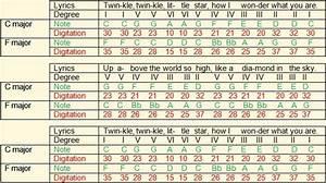 Scales On The Ukulele