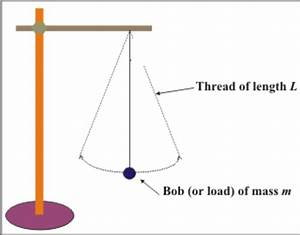 Simple Pendulum  U2013 Innovation Blog