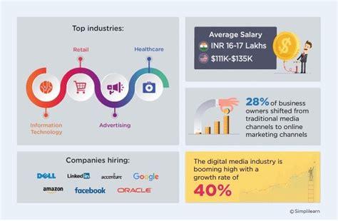 top 10 digital marketing certifications 10 reasons why a digital marketing certification is better