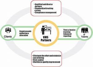 Vms Partner Solutions