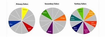 Secondary Tertiary Colors Primary Wheel Slideteam Mixing