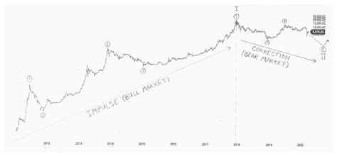 Finding the when is tricky. Close, but no cigar! Here are 2020's worst Bitcoin price predictions - Bitcoin4Fun