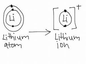 Lithium Atom To Lithium Ion