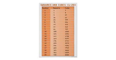 Perfect Squares And Perfect Cubes 120 Poster Zazzlecom