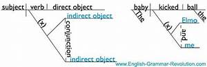 Diagramming Types Of Verbs