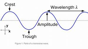 Wave Characteristics Review  Article