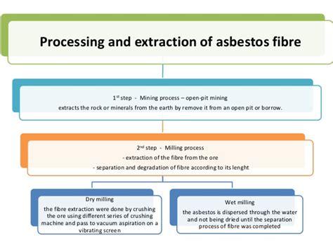 properties prossesing  natural fiber