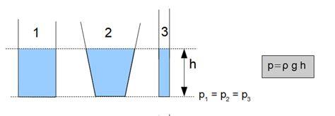 druck  rohrleitung berechnen durchfluss rohr berechnen