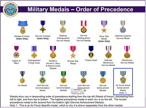 Awards And Decorations Of The Us by Army Medals Chart Us Medals Chart Small Medals Of