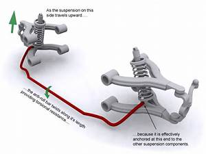 Twin Channel Active Stabilizer Bar System Explained