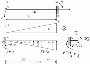 12  A Cantilever Beam Subjected To A Single Vertical Force