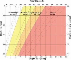 Underweight Wikipedia