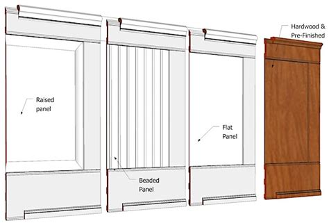 Beaded Wainscoting Panels by Wainscoting With Either Raised Flat Or Beaded Panels I