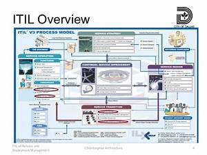 itil release management plan template gallery template With itil release management plan template