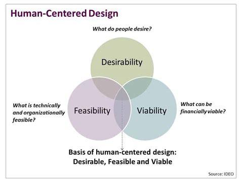 human centered design design thinking nonprofits social impact architects