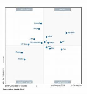 A Gartner UCaaS Magic Quadrant Leader 2018