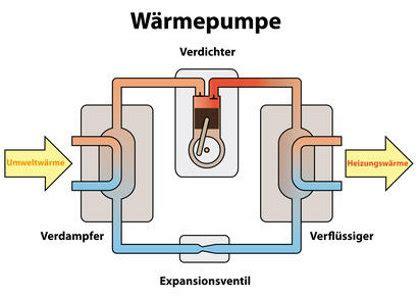Fernwaerme Vor Und Nachteile Der Externen Heizung by Sole Wasser W 228 Rmepumpe Voraussetzungen Effizienz Ratgeber