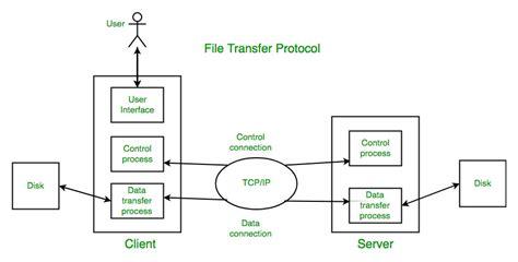 File Transfer Protocol (ftp