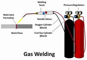 Gas Welding   Principle  Working  Equipment  Application  Advantages And Disadvantages