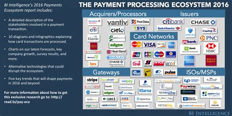 The blue business® plus credit card from american express. Payments, Payment Processors & Card-Processing Industry Research - Business Insider