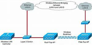 Ethernet Bridging In Point