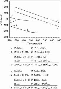 Anhydrous Zirconium Iv  Sulfate And Tin Iv  Sulfate  Solid