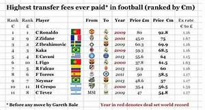 Putting The Bale Bid Into Context - Highest Ever Transfer ...