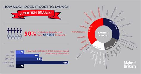 How Much Does It Cost To Start A Fashion Brand Made In