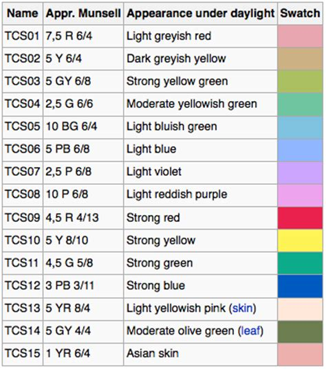 a look at the color rendering index cri or ra olino