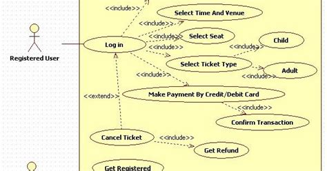 unified modeling language   ticket booking