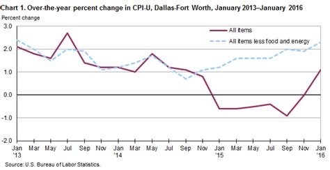 consumer price index dallas fort worth january 2016