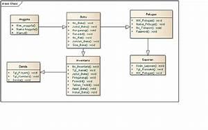 Astah Sequence Diagram Tutorial